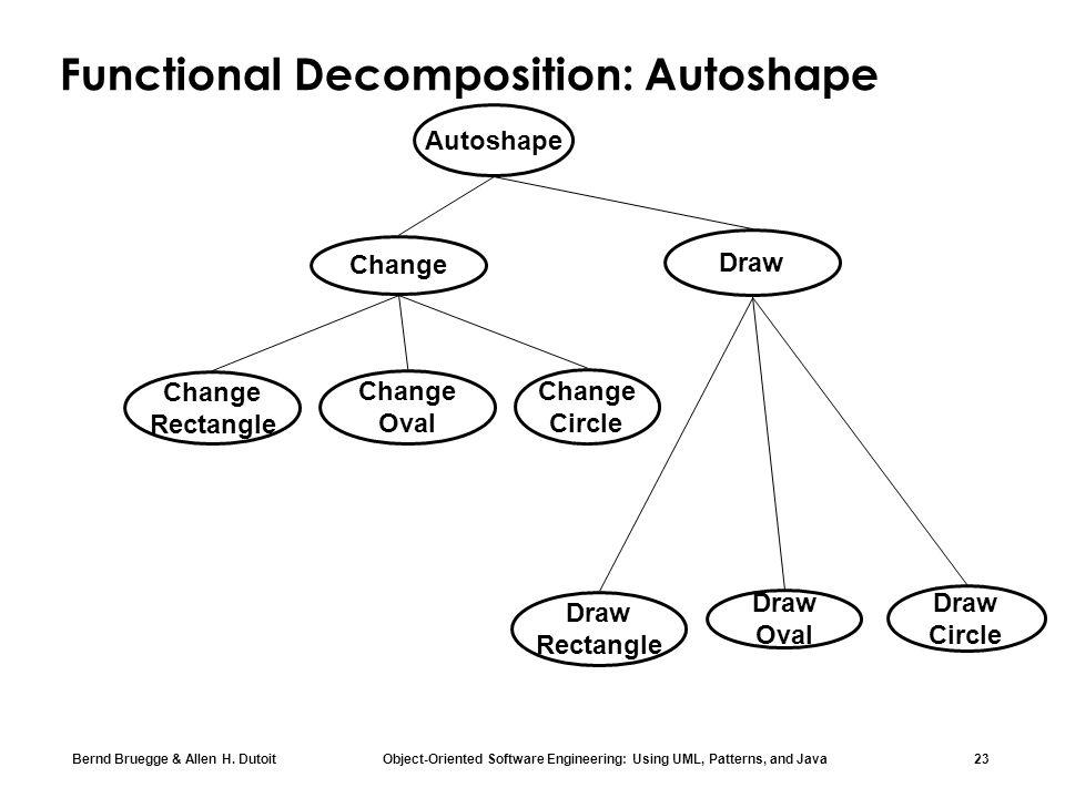 Bernd Bruegge & Allen H. Dutoit Object-Oriented Software Engineering: Using UML, Patterns, and Java 23 Autoshape Functional Decomposition: Autoshape D