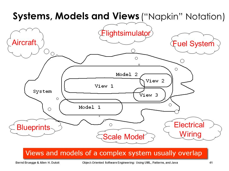 Bernd Bruegge & Allen H. Dutoit Object-Oriented Software Engineering: Using UML, Patterns, and Java 41 Aircraft Flightsimulator Scale Model Blueprints