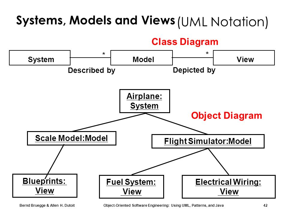 Bernd Bruegge & Allen H. Dutoit Object-Oriented Software Engineering: Using UML, Patterns, and Java 42 Systems, Models and Views System View * Model *