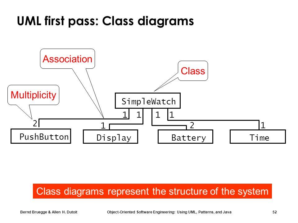 Bernd Bruegge & Allen H. Dutoit Object-Oriented Software Engineering: Using UML, Patterns, and Java 52 UML first pass: Class diagrams Class Associatio