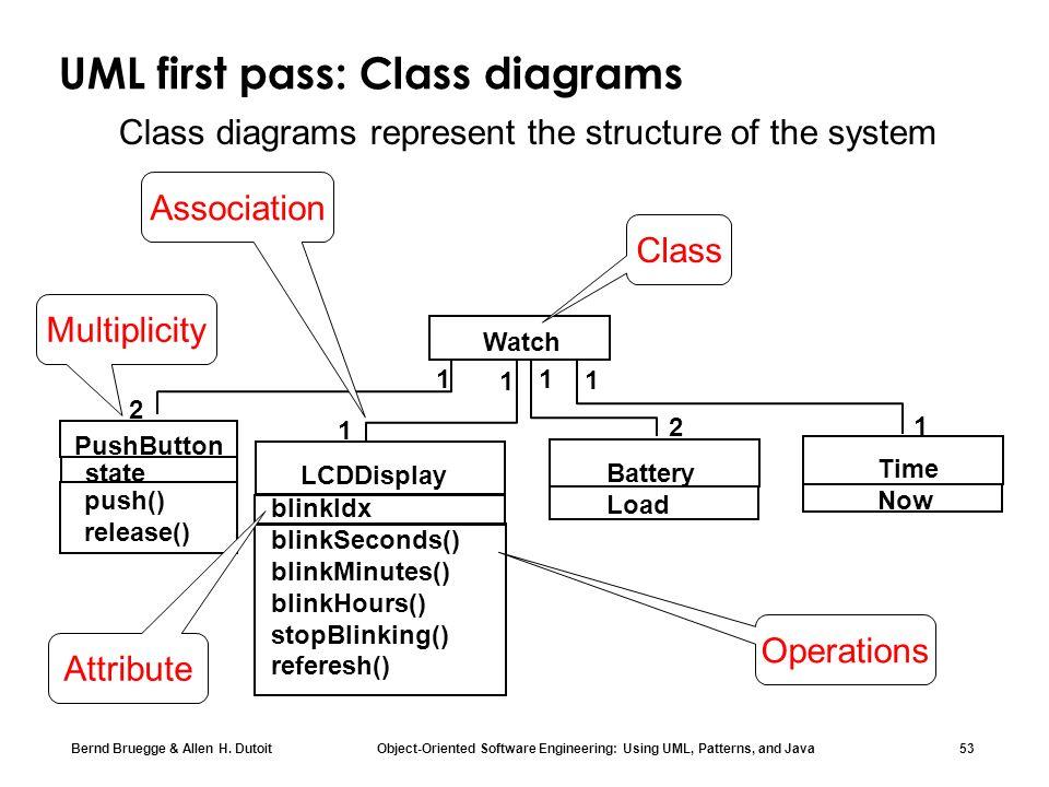 Bernd Bruegge & Allen H. Dutoit Object-Oriented Software Engineering: Using UML, Patterns, and Java 53 UML first pass: Class diagrams 1 2 push() relea
