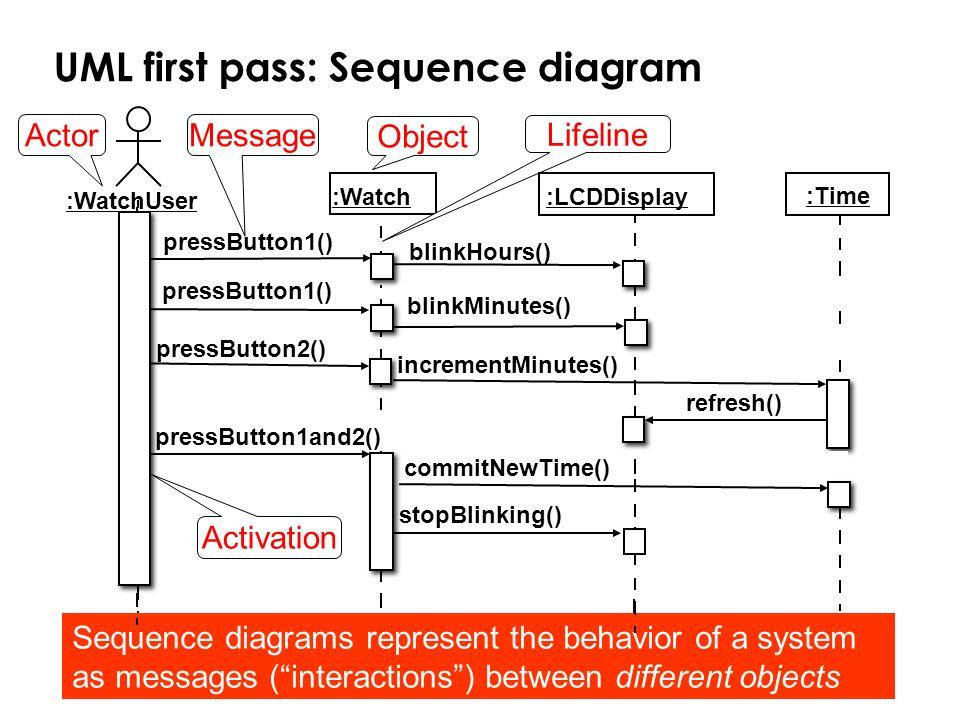 Bernd Bruegge & Allen H. Dutoit Object-Oriented Software Engineering: Using UML, Patterns, and Java 54 Message UML first pass: Sequence diagram :Time
