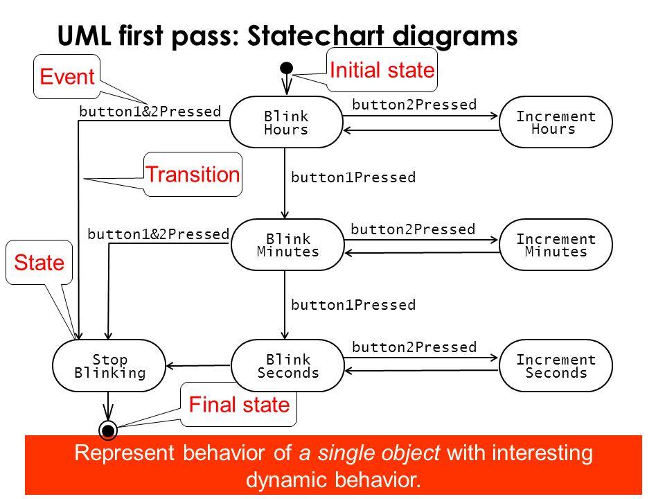 Bernd Bruegge & Allen H. Dutoit Object-Oriented Software Engineering: Using UML, Patterns, and Java 55 UML first pass: Statechart diagrams State Initi