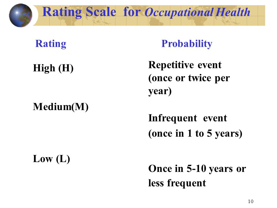 10 Rating Scale for Occupational Health High (H) Medium(M) Low (L) Repetitive event (once or twice per year) Infrequent event (once in 1 to 5 years) Once in 5-10 years or less frequent Rating Probability
