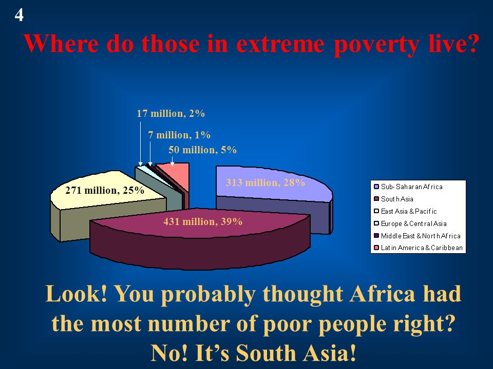 431 million, 39% 313 million, 28% 271 million, 25% 50 million, 5% 7 million, 1% 17 million, 2% Where do those in extreme poverty live? 4 Look! You pro