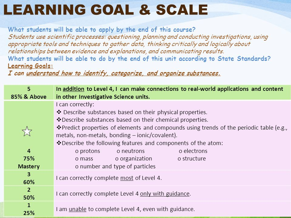 LEARNING GOAL & SCALE 5 85% & Above In addition to Level 4, I can make connections to real-world applications and content in other Investigative Scien