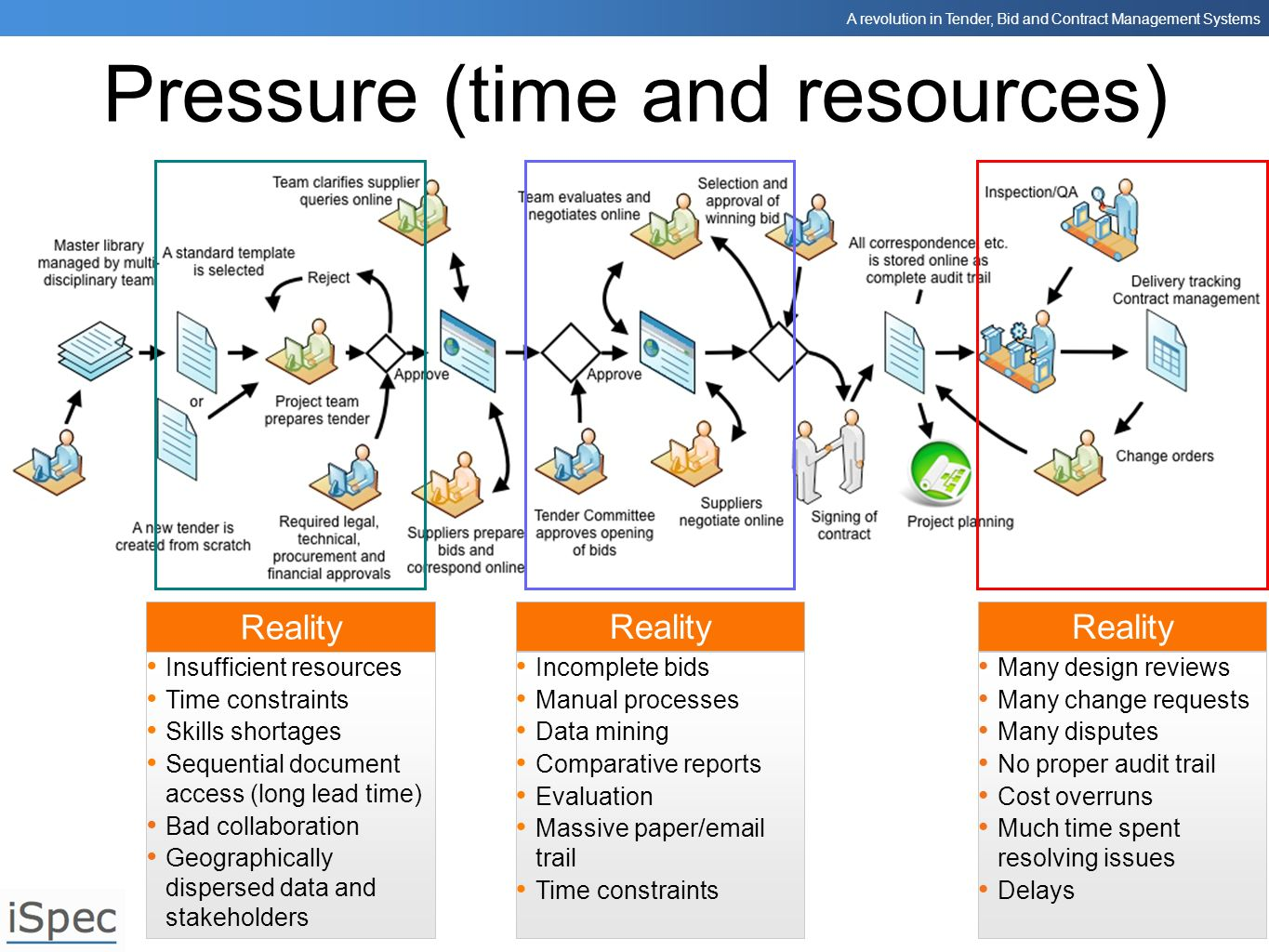 A revolution in Tender, Bid and Contract Management Systems Pressure (time and resources) Reality Insufficient resources Time constraints Skills short
