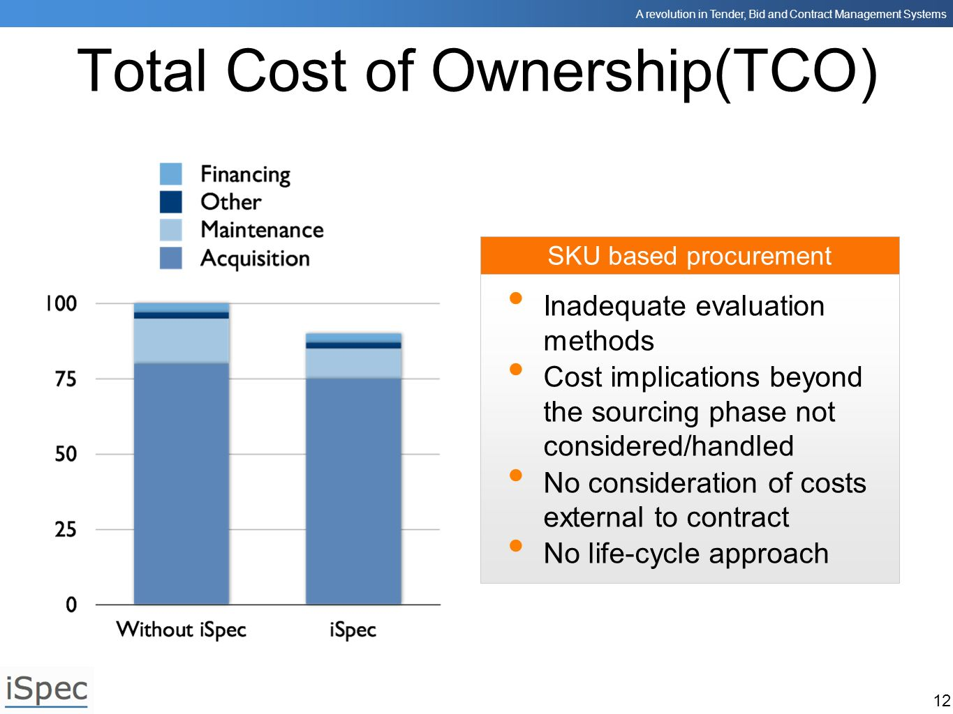 A revolution in Tender, Bid and Contract Management Systems 12 SKU based procurement Total Cost of Ownership(TCO) Inadequate evaluation methods Cost i