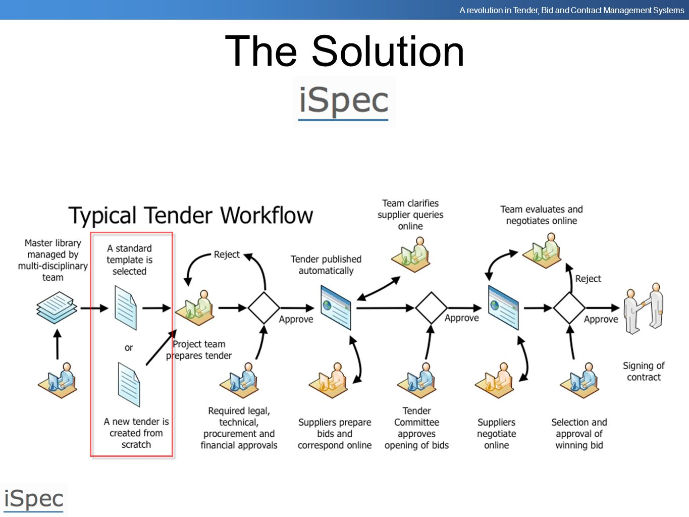 A revolution in Tender, Bid and Contract Management Systems The Solution