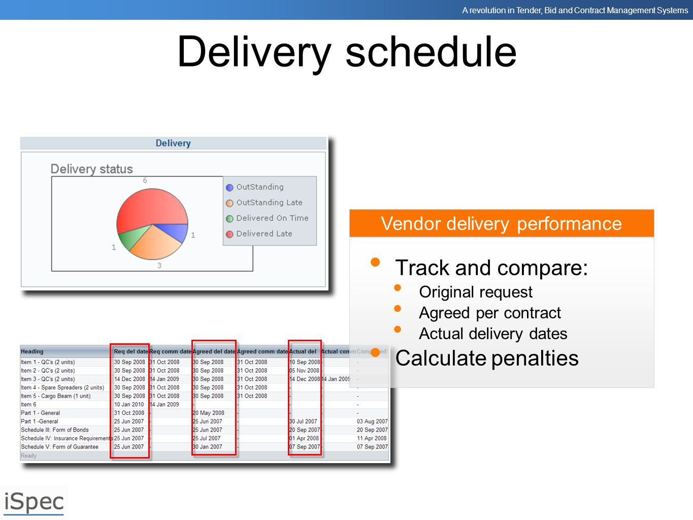 A revolution in Tender, Bid and Contract Management Systems Vendor delivery performance Delivery schedule Track and compare: Original request Agreed p