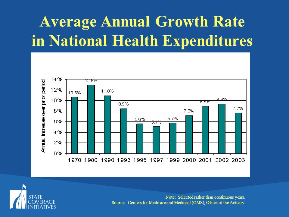 Source: Centers for Medicare & Medicaid Services, Office of the Actuary.