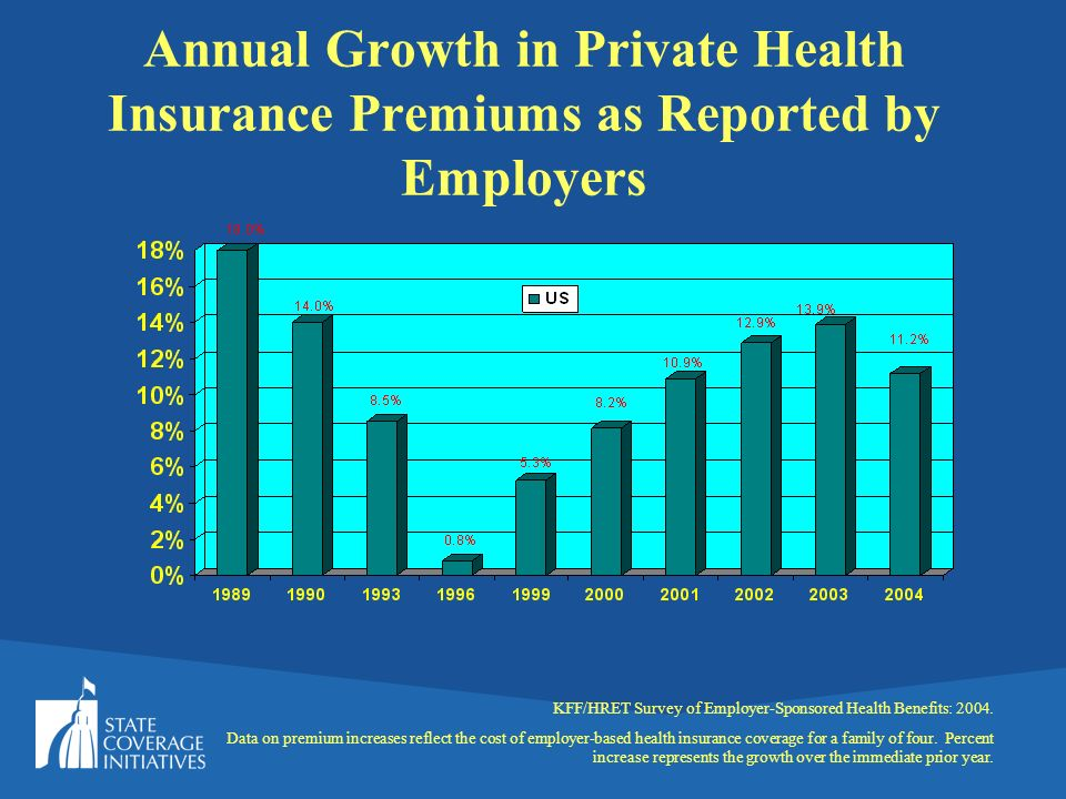 Annual Growth in Private Health Insurance Premiums as Reported by Employers KFF/HRET Survey of Employer-Sponsored Health Benefits: 2004.