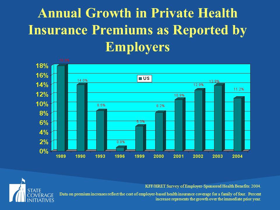 Source: Kaiser/HRET Survey of Employer-Sponsored Health Benefits; 2003.