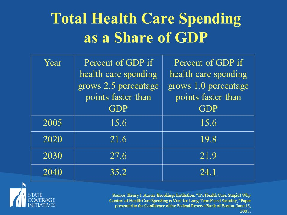 Total Health Care Spending as a Share of GDP YearPercent of GDP if health care spending grows 2.5 percentage points faster than GDP Percent of GDP if