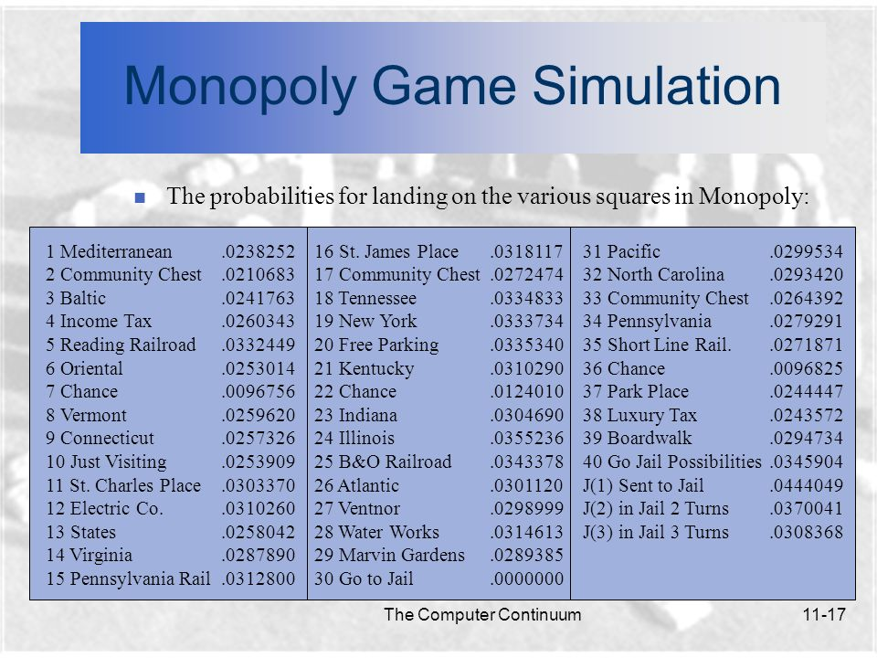 The Computer Continuum11-18 Monopoly Game Simulation n Calculating the return on investment, taking into account the probability of landing on that particular property: 120 100 80 60 40 20 0 $1000 $2000