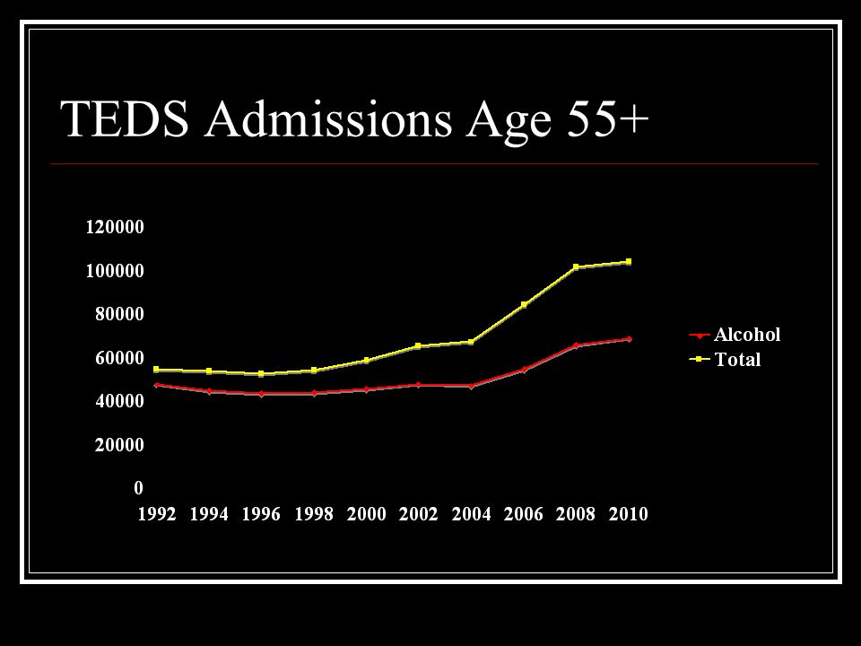 TEDS Admissions Age 55+