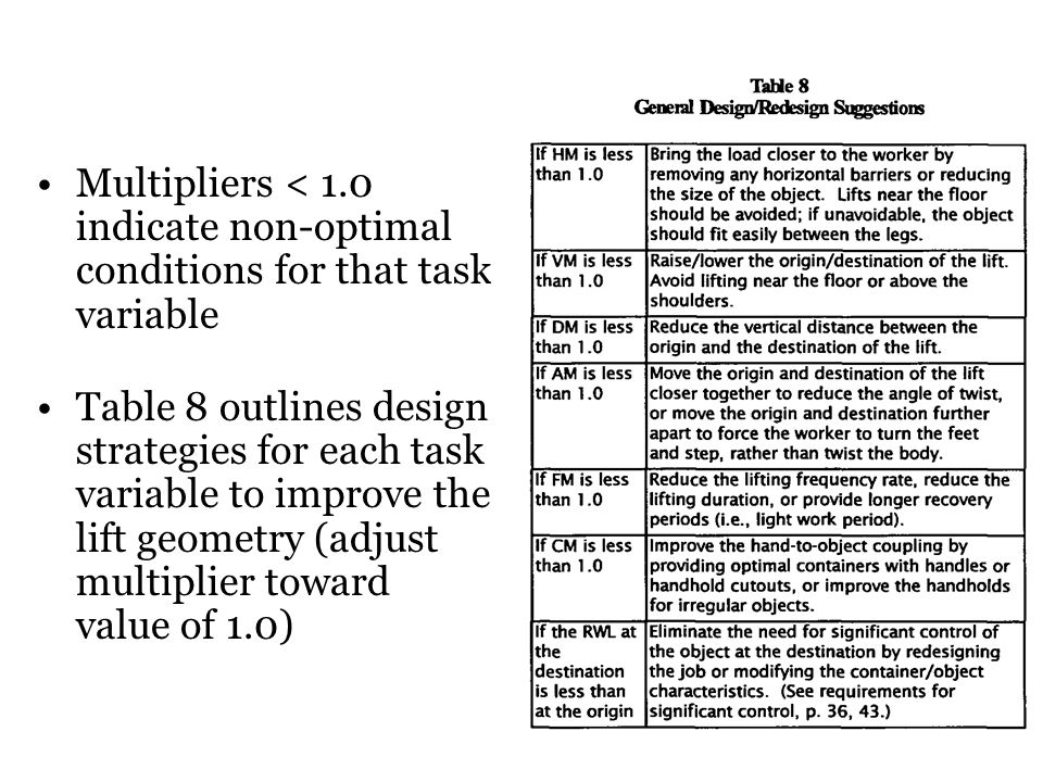 Multipliers < 1.0 indicate non-optimal conditions for that task variable Table 8 outlines design strategies for each task variable to improve the lift