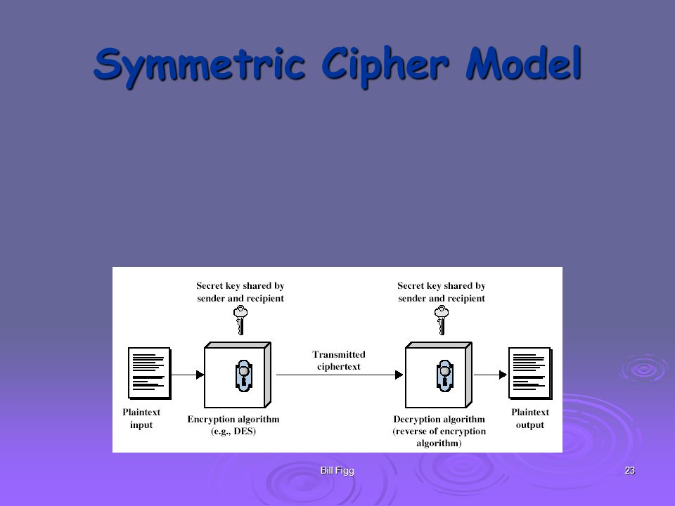 Bill Figg23 Symmetric Cipher Model
