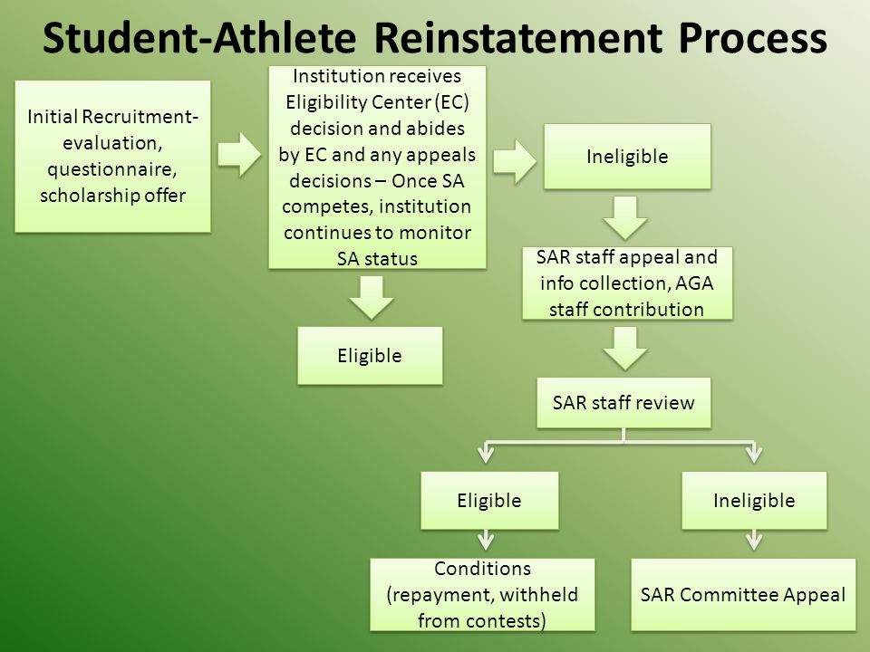 Student-Athlete Reinstatement Process Initial Recruitment- evaluation, questionnaire, scholarship offer Initial Recruitment- evaluation, questionnaire, scholarship offer Institution receives Eligibility Center (EC) decision and abides by EC and any appeals decisions – Once SA competes, institution continues to monitor SA status Eligible Ineligible SAR staff appeal and info collection, AGA staff contribution SAR staff review Ineligible Eligible Conditions (repayment, withheld from contests) SAR Committee Appeal