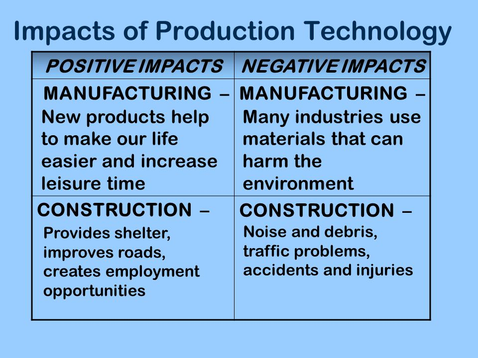 Impacts of Production Technology POSITIVE IMPACTSNEGATIVE IMPACTS MANUFACTURING – CONSTRUCTION – New products help to make our life easier and increas