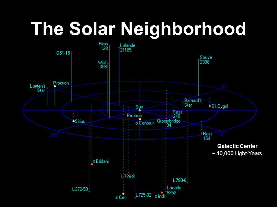 The Solar Neighborhood ~ 40,000 Light-Years Galactic Center