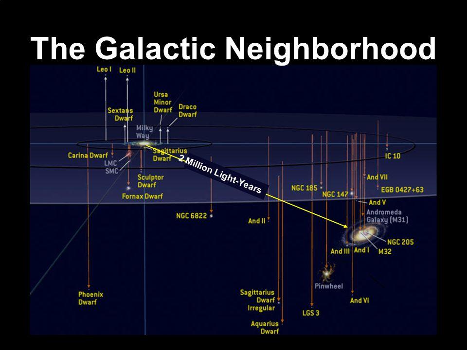 The Galactic Neighborhood 2 Million Light-Years