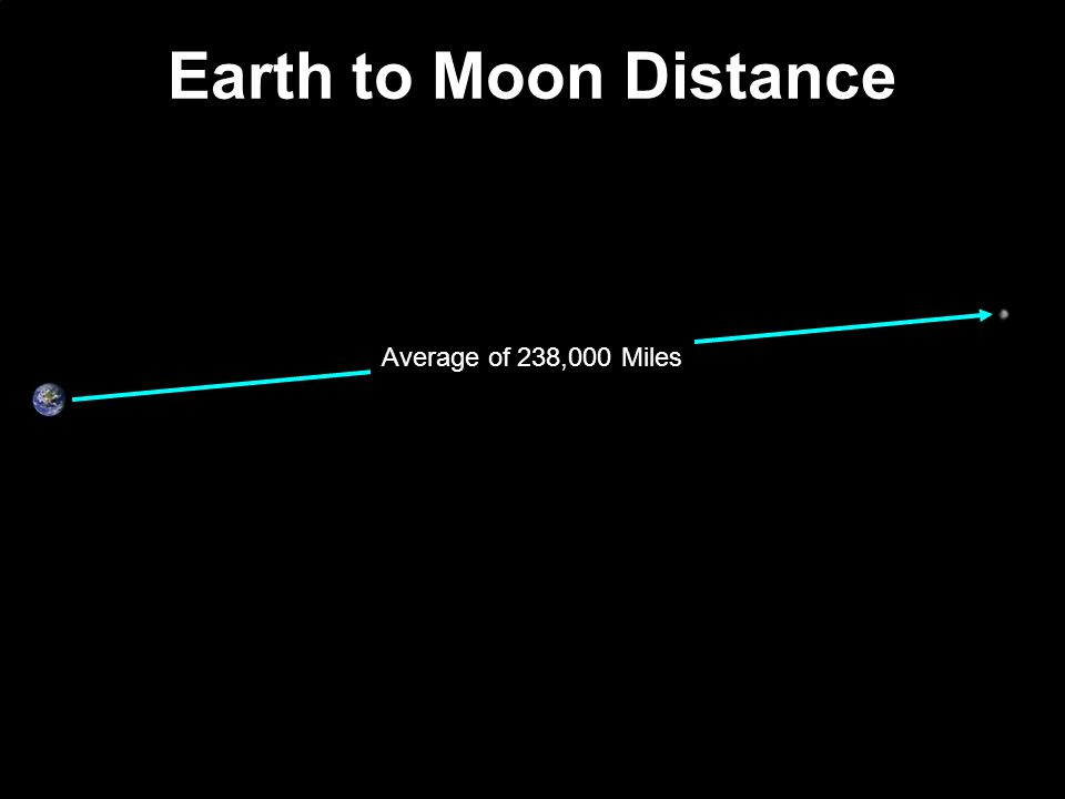 Average of 238,000 Miles Earth to Moon Distance