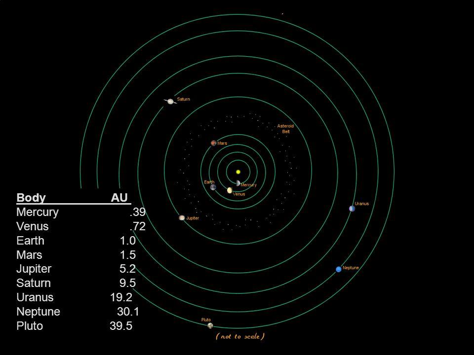 BodyAU Mercury.39 Venus.72 Earth 1.0 Mars 1.5 Jupiter 5.2 Saturn 9.5 Uranus 19.2 Neptune 30.1 Pluto 39.5