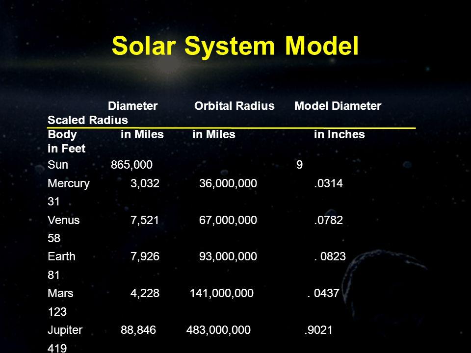Solar System Model Diameter Orbital Radius Model Diameter Scaled Radius Body in Miles in Miles in Inches in Feet Sun 865,000 9 Mercury 3,032 36,000,00