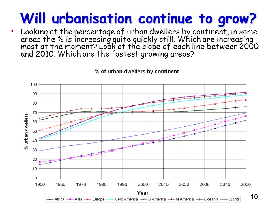10 Will urbanisation continue to grow? Looking at the percentage of urban dwellers by continent, in some areas the % is increasing quite quickly still