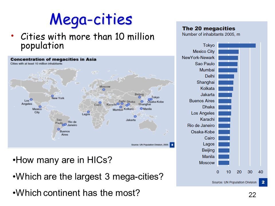 22 Mega-cities Cities with more than 10 million population How many are in HICs? Which are the largest 3 mega-cities? Which continent has the most?