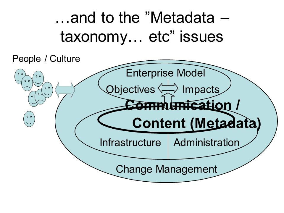 …and to the Metadata – taxonomy… etc issues Content (Metadata) InfrastructureAdministration ChangeManagement ObjectivesImpacts EnterpriseModel People / Culture Communication /