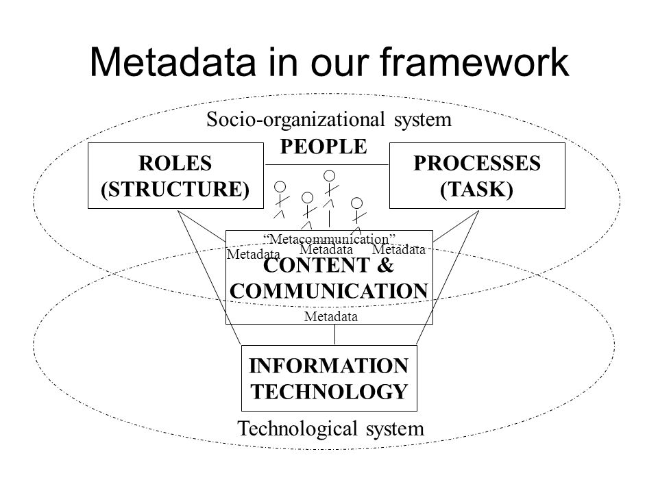 PROCESSES (TASK) CONTENT & COMMUNICATION ROLES (STRUCTURE) INFORMATION TECHNOLOGY Technological system Socio-organizational system Metadata Metacommunication Metadata PEOPLE Metadata in our framework