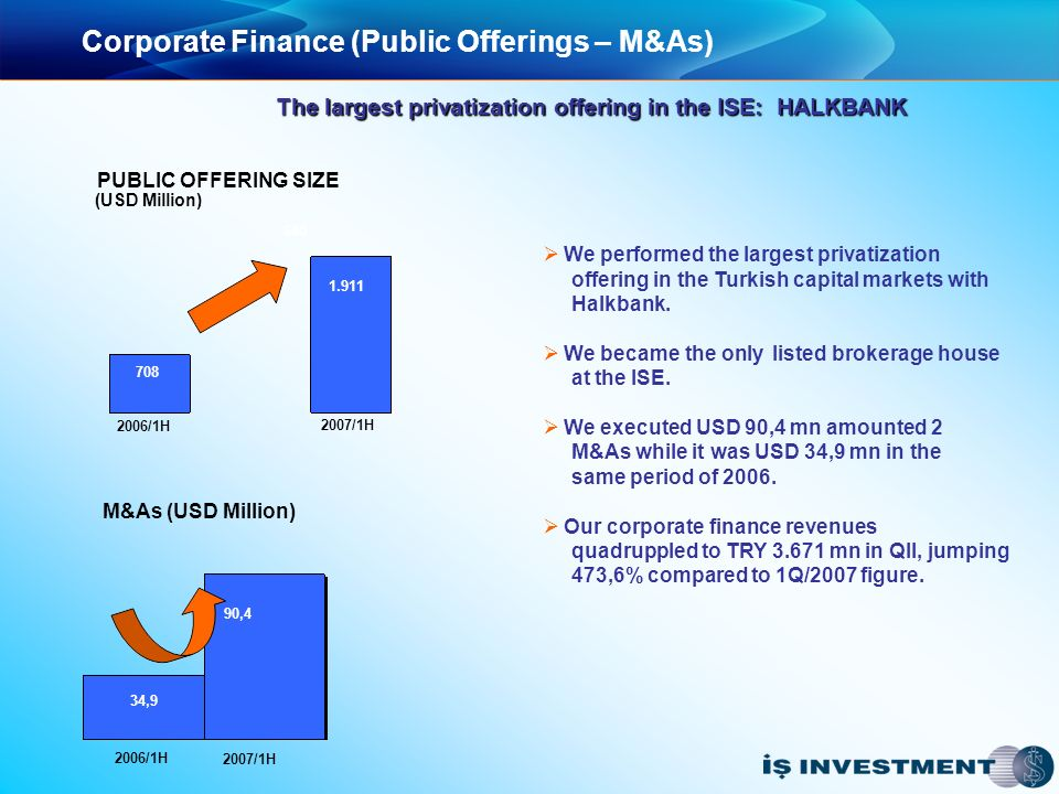 Corporate Finance (Public Offerings – M&As) The largest privatization offering in the ISE: HALKBANK We performed the largest privatization offering in the Turkish capital markets with Halkbank.