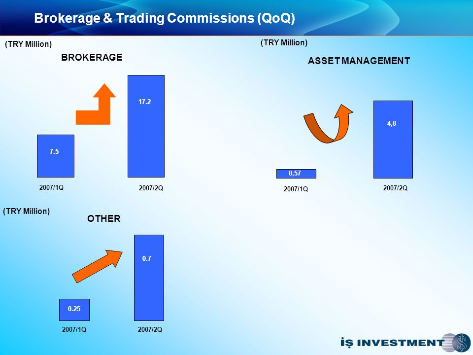 Brokerage & Trading Commissions (QoQ) 2007/1Q 2007/2Q 2007/1Q 2007/2Q 2007/1Q 2007/2Q BROKERAGE ASSET MANAGEMENT OTHER (TRY Million) 7.5 17.2 0,57 4,8 0.25 0.7 (TRY (TRY Million) (TRY Million)