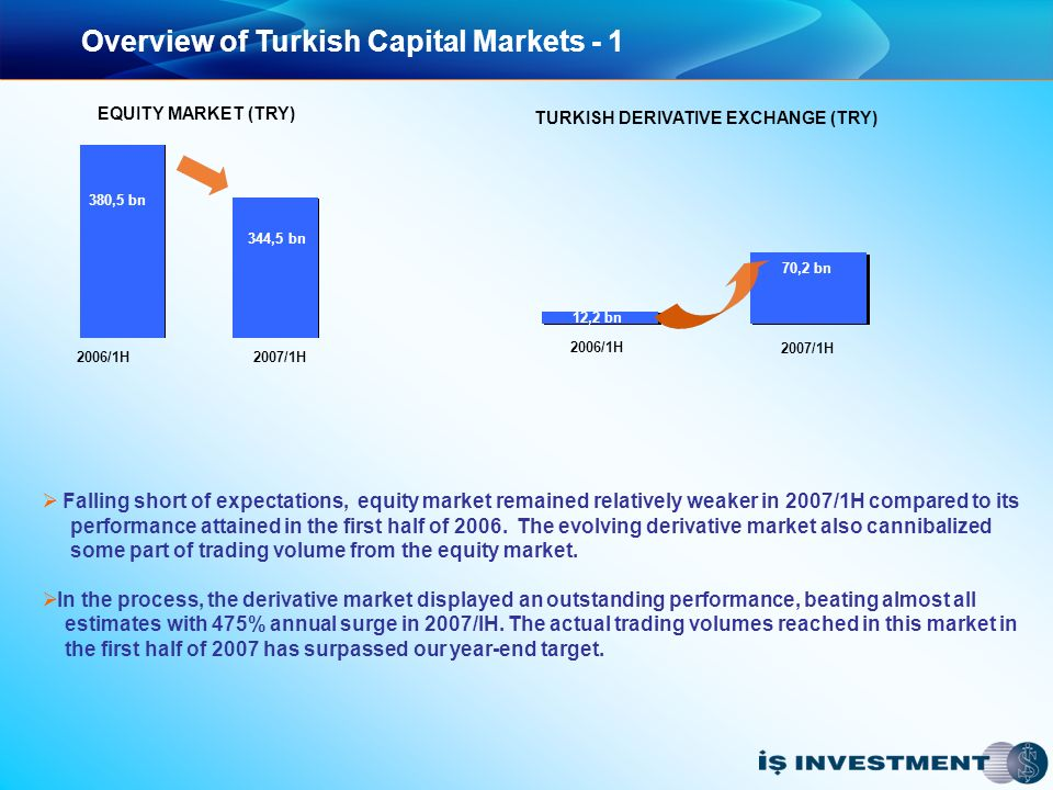 Overview of Turkish Capital Markets - 1 2006/1H 2007/1H 2006/1H 2007/1H 380,5 bn 344,5 bn EQUITY MARKET (TRY) TURKISH DERIVATIVE EXCHANGE (TRY) 70,2 bn 12,2 bn Falling short of expectations, equity market remained relatively weaker in 2007/1H compared to its performance attained in the first half of 2006.