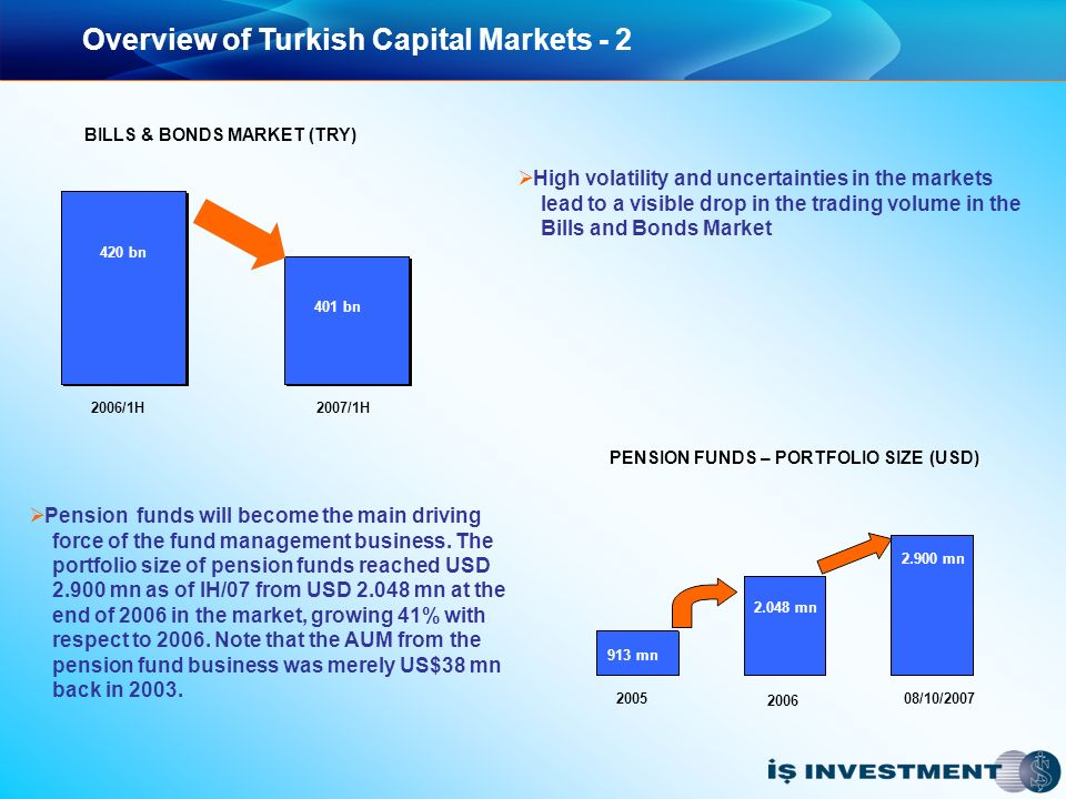 Overview of Turkish Capital Markets - 2 Pension funds will become the main driving force of the fund management business.