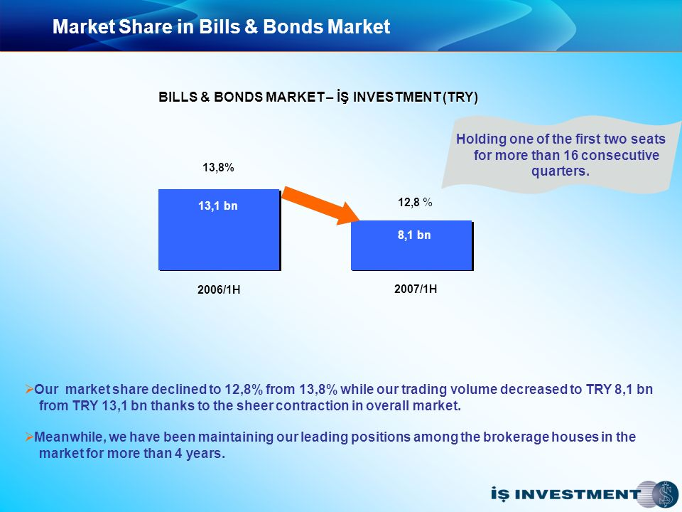 Market Share in Bills & Bonds Market Our market share declined to 12,8% from 13,8% while our trading volume decreased to TRY 8,1 bn from TRY 13,1 bn thanks to the sheer contraction in overall market.