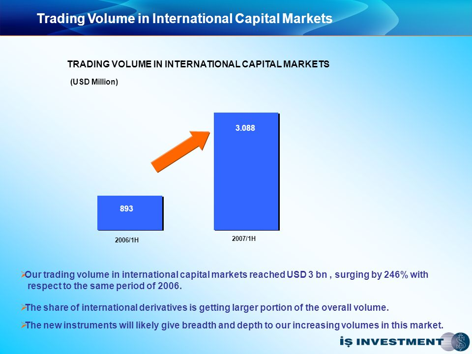 Trading Volume in International Capital Markets TRADING VOLUME IN INTERNATIONAL CAPITAL MARKETS 2006/1H 2007/1H 893 3.088 Our trading volume in international capital markets reached USD 3 bn, surging by 246% with respect to the same period of 2006.