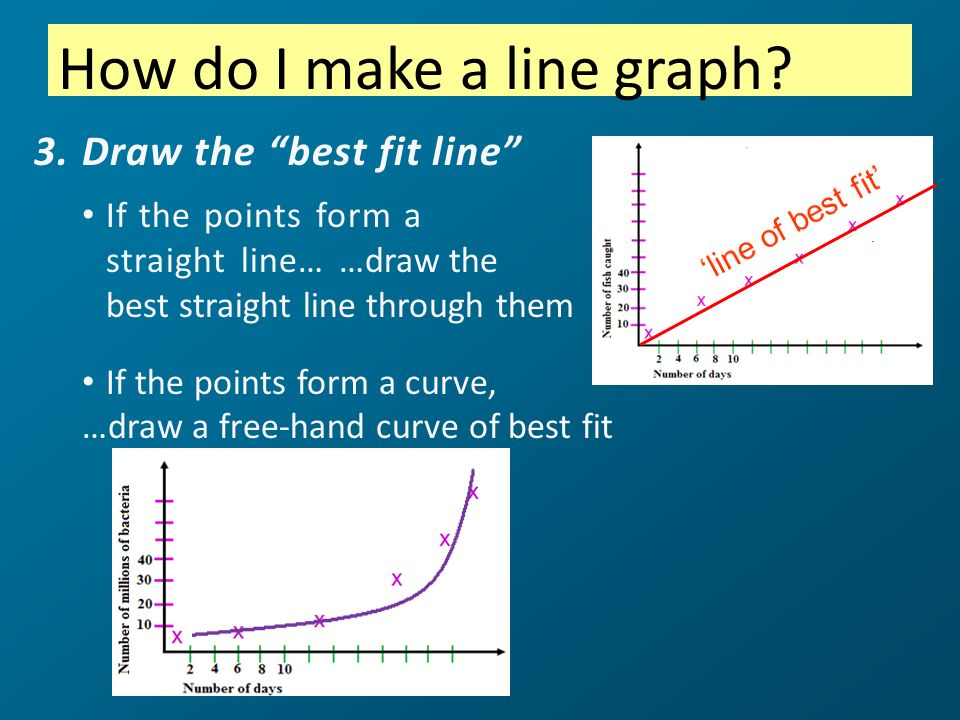 3.Draw the best fit line If the points form a straight line… …draw the best straight line through them If the points form a curve, …draw a free-hand c