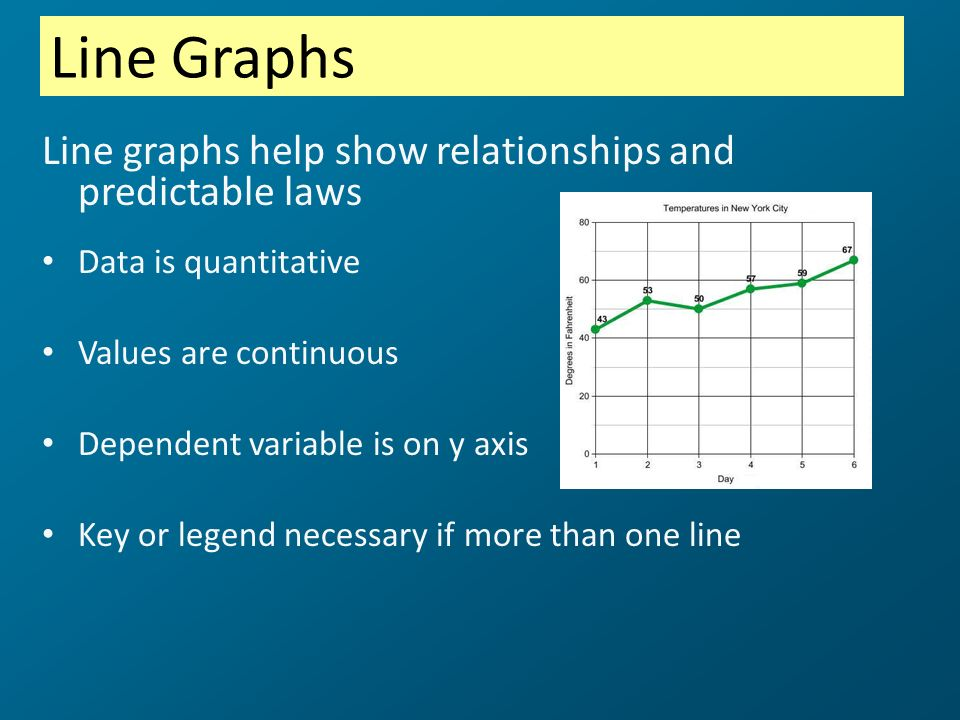 Line Graphs Line graphs help show relationships and predictable laws Data is quantitative Values are continuous Dependent variable is on y axis Key or