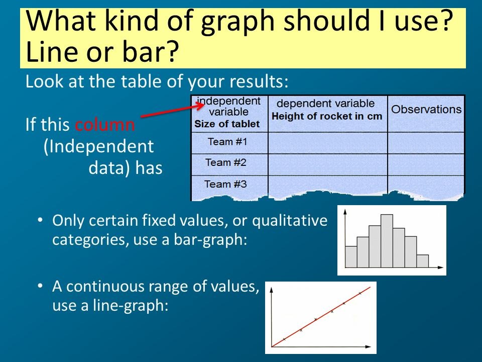 Look at the table of your results: If this column (Independent data) has Only certain fixed values, or qualitative categories, use a bar-graph: A cont