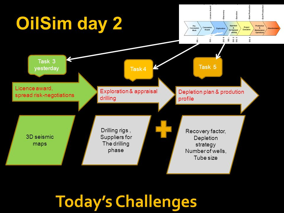 OilSim day 2 Licence award, spread risk-negotiations 3D seismic maps Task 3 yesterday Todays Challenges Exploration & appraisal drilling Drilling rigs