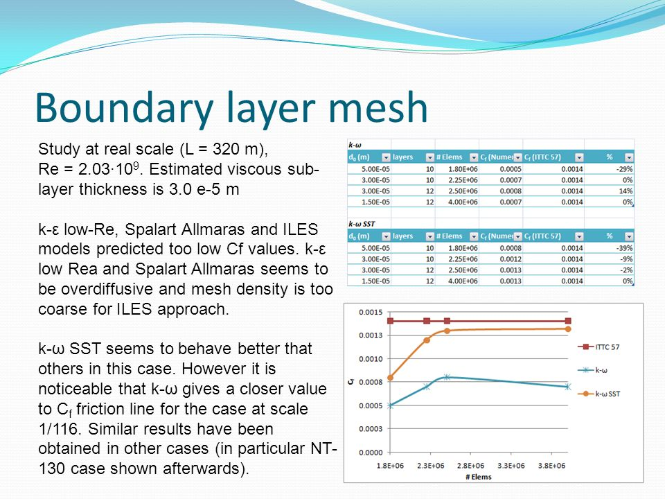 Boundary layer mesh Study at real scale (L = 320 m), Re = 2.03·10 9. Estimated viscous sub- layer thickness is 3.0 e-5 m k-ε low-Re, Spalart Allmaras