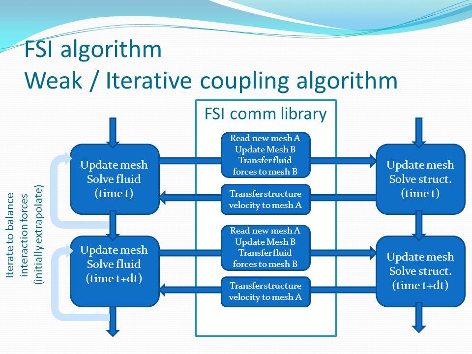 FSI algorithm Weak / Iterative coupling algorithm FSI comm library Update mesh Solve fluid (time t) Read new mesh A Update Mesh B Transfer fluid force