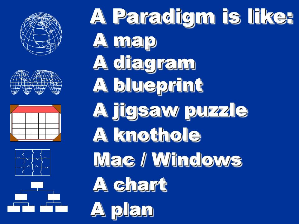 A Paradigm is like: A map A blueprint A chart A diagram A plan A jigsaw puzzle A knothole Mac / Windows