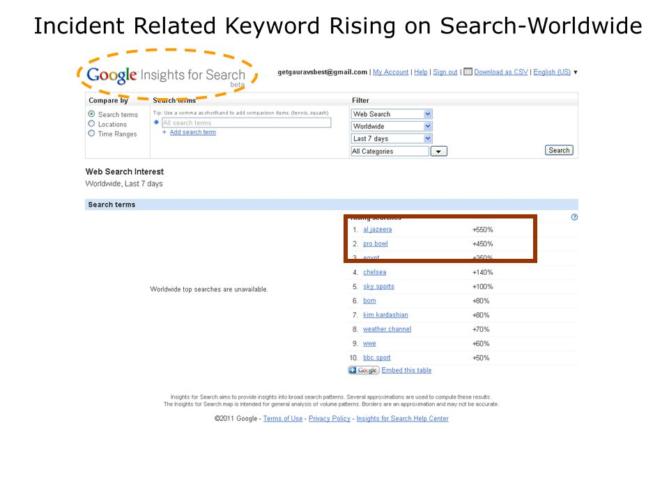Incident Related Keyword Rising on Search-India