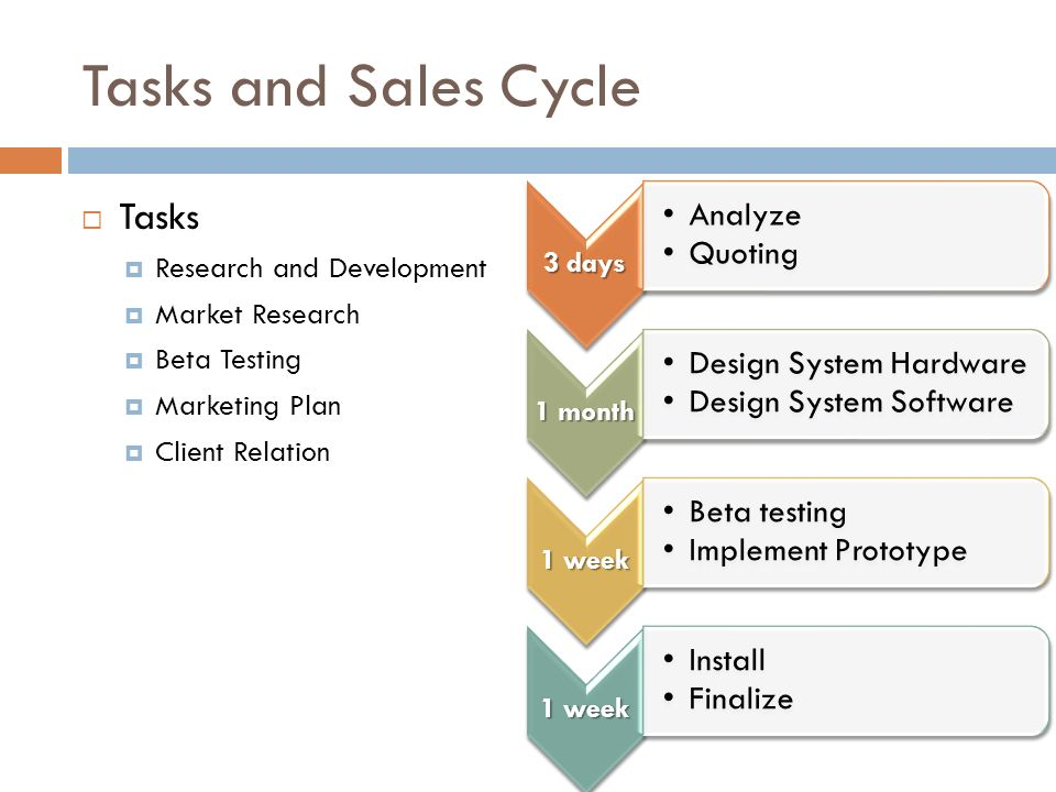 Tasks and Sales Cycle Tasks Research and Development Market Research Beta Testing Marketing Plan Client Relation 3 days Analyze Quoting 1 month Design