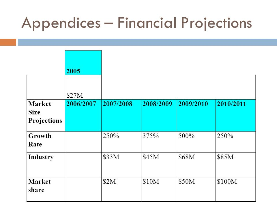 Appendices – Financial Projections 2005 $27M Market Size Projections 2006/20072007/20082008/20092009/20102010/2011 Growth Rate 250%375%500%250% Indust