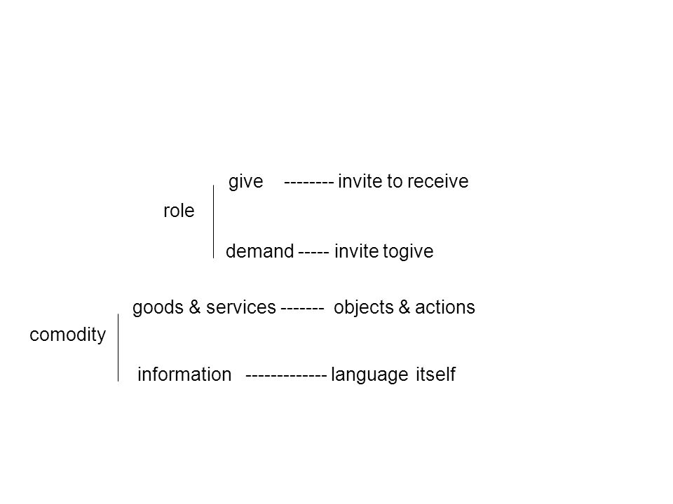 give invite to receive role demand invite togive goods & services objects & actions comodity information language itself